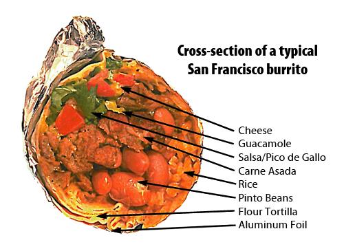 burrito San Francisco