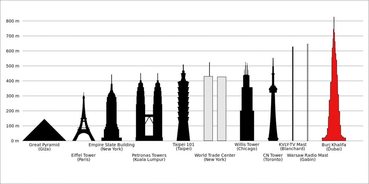 world's tallest structure
